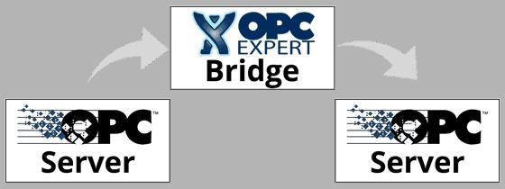 OPC Bridge